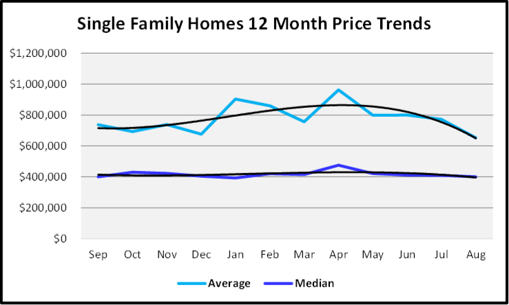 September 2019 Naples Real Estate Market Report Single Family Homes Price Trends
