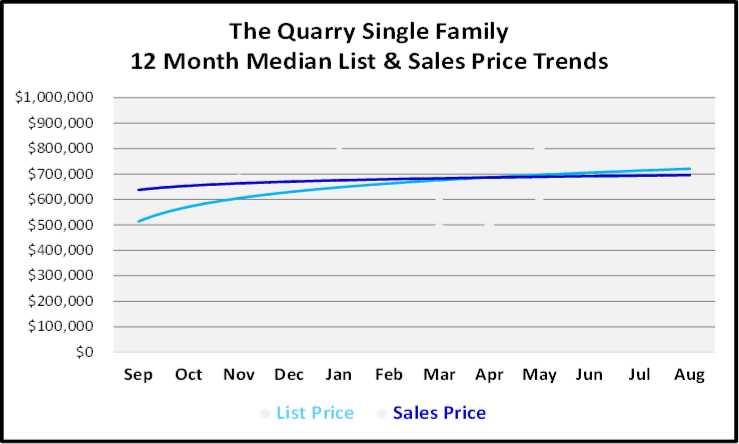 September 2019 Naples Real Estate Market Report The Quarry Single Family Homes Price Trends