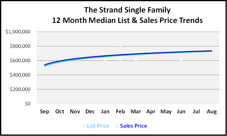 September 2019 Naples Real Estate Market Report The Strand Single Family Homes Price Trends