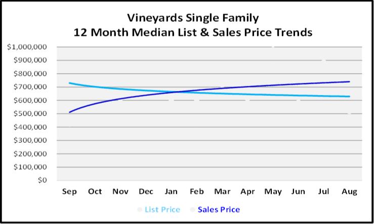 September 2019 Naples Real Estate Market Report The Vineyards Single Family Homes Price Trends