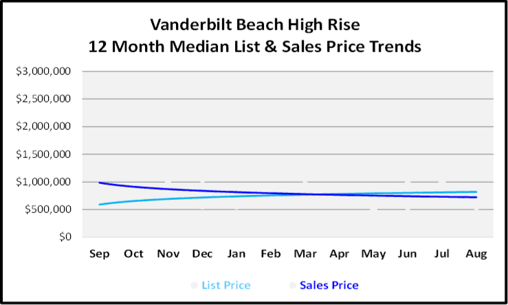 September 2019 Naples Real Estate Market Report Vanderbilt Beach High Rice Price Trends