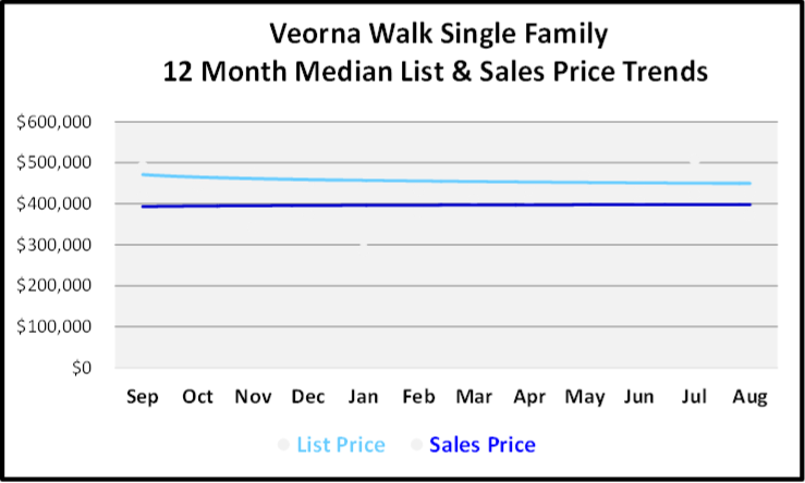 September 2019 Naples Real Estate Market Report Verona Walk Single Family Homes Price Trends