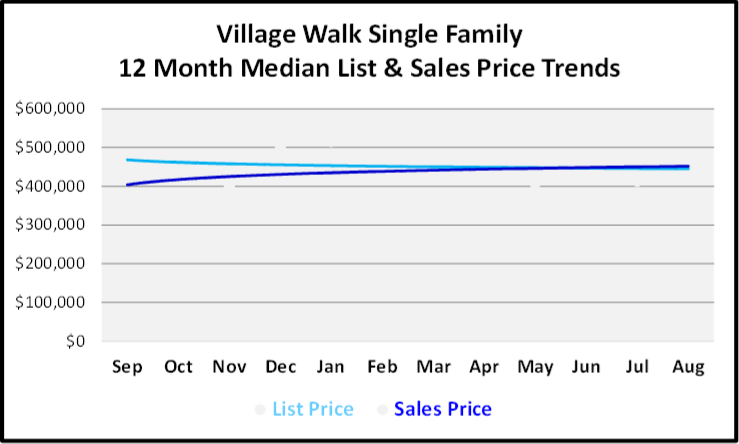 September 2019 Naples Real Estate Market Report Village Walk Single Family Homes Price Trends