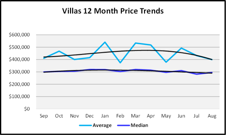 September 2019 Naples Real Estate Market Report Villas Homes Price Trends