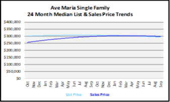October 2019 Naples Real Estate Market Report Ave Maria Single Family Homes Graph