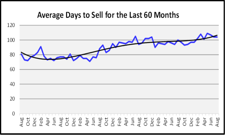 October 2019 Naples Real Estate Market Report Average Days to Sell Graph