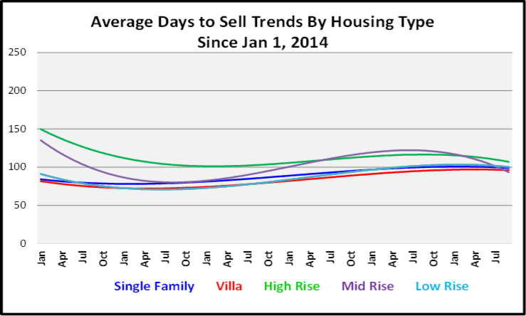 October 2019 Naples Real Estate Market Report Average Days to Sell by Housing Type Graph