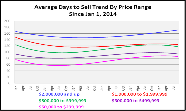 October 2019 Naples Real Estate Market Report Average Days to Sell by Price Range Graph