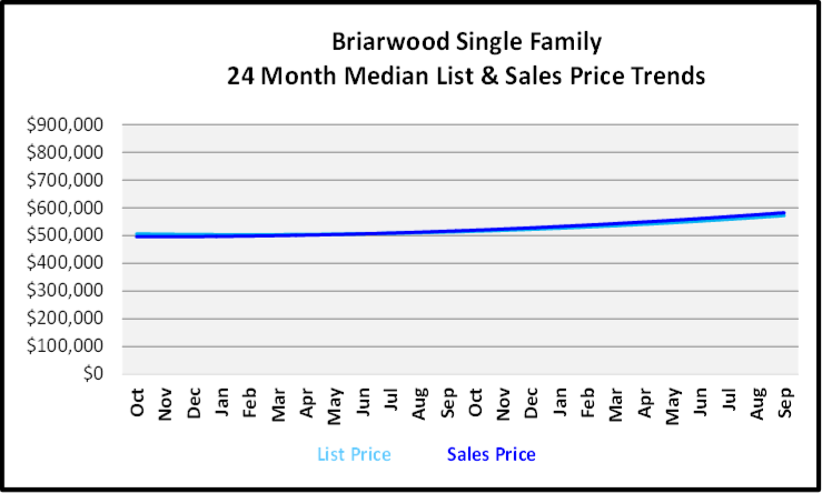 October 2019 Naples Real Estate Market Report Briarwood Single Family Homes Graph