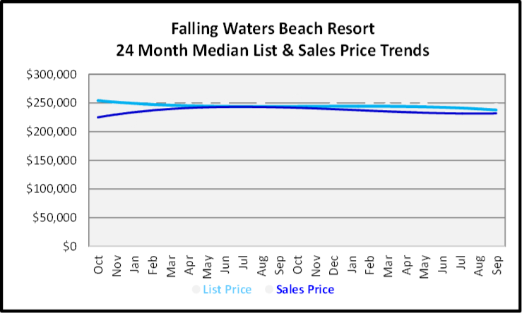 October 2019 Naples Real Estate Market Report Falling Waters Sales Graph