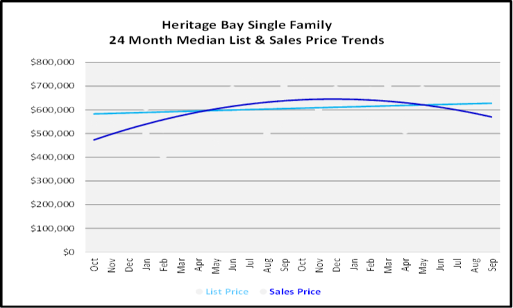 October 2019 Naples Real Estate Market Report Heritage Bay Single Family Homes Graph