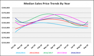 October 2019 Naples Real Estate Market Report Median Sales Price Trends By Year Graph