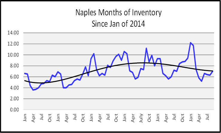 October 2019 Naples Real Estate Market Report Months of Inventory Graph