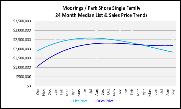 October 2019 Naples Real Estate Market Report Moorings Single Family Homes Graph