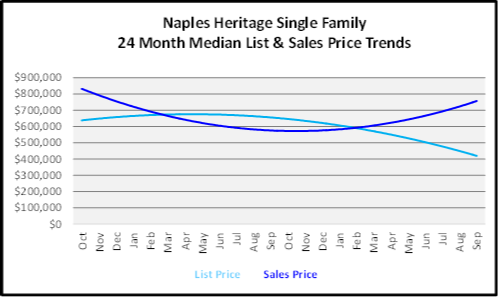 October 2019 Naples Real Estate Market Report Naples Heritage Single Family Homes Graph