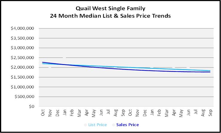 October 2019 Naples Real Estate Market Report Quail West Single Family Homes Graph
