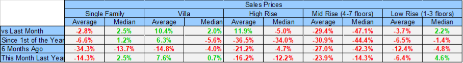 October 2019 Naples Real Estate Market Report Sales Price Gains and Losses by Housing Type Table
