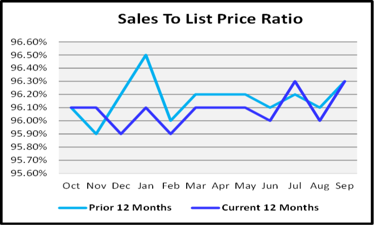 October 2019 Naples Real Estate Market Report Sales to List Price Ration Graph