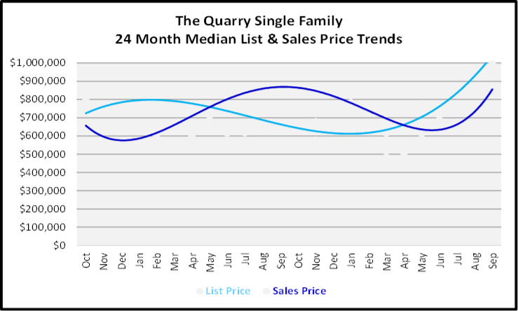 October 2019 Naples Real Estate Market Report The Quarry Single Family Homes Graph