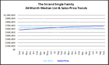 October 2019 Naples Real Estate Market Report The Strand Single Family Homes Graph