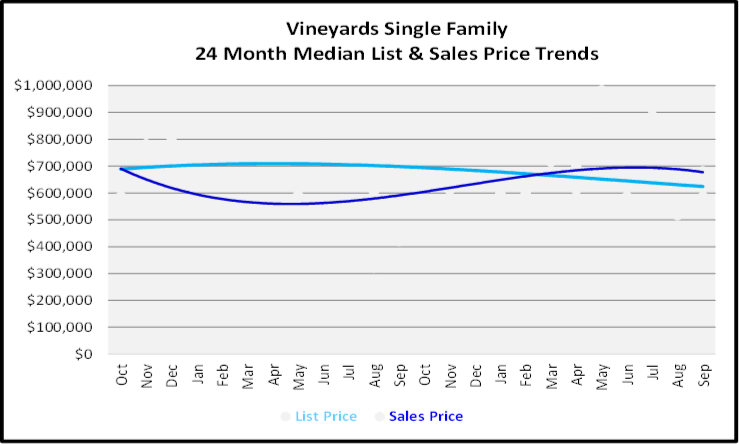 October 2019 Naples Real Estate Market Report The Vineyards Single Family Homes Graph