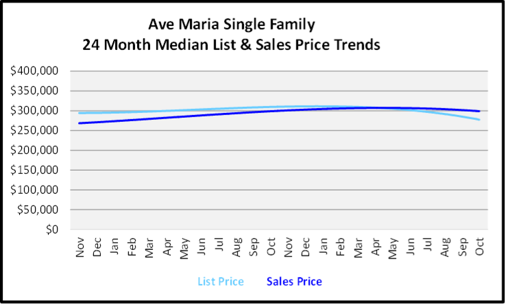 November 2019 Naples Real Estate Market Report Ave Maria Single Family Home Median List & Sales Price Trend Graph