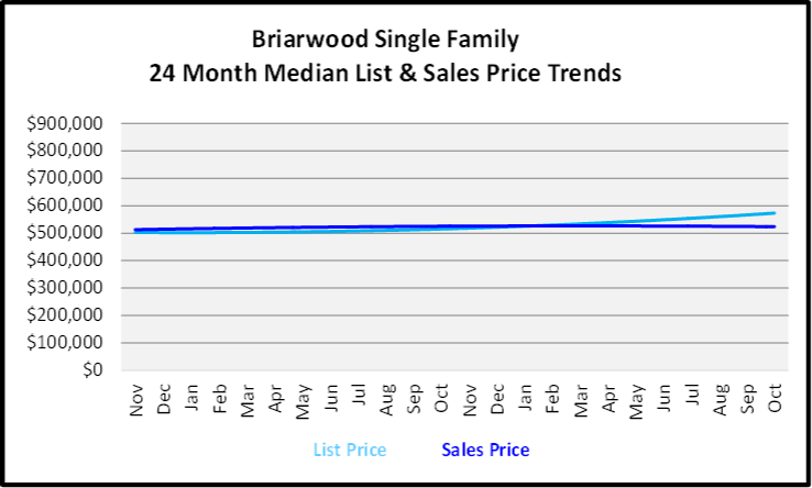 November 2019 Naples Real Estate Market Report Briarwood Single Family Home Median List & Sales Price Trend Graph