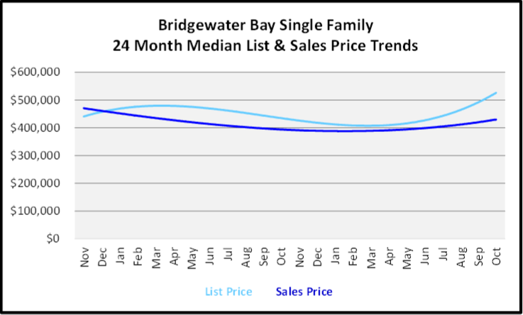 November 2019 Naples Real Estate Market Report Bridgewater Bay Single Family Home Median List & Sales Price Trend Graph
