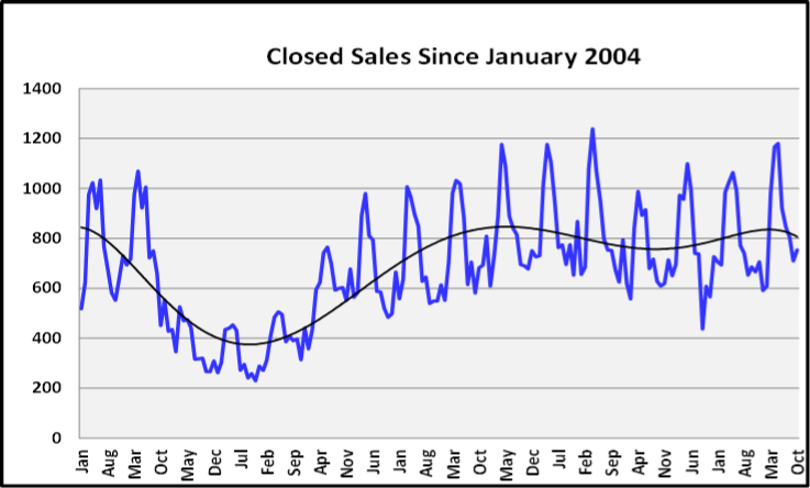 November 2019 Naples Real Estate Market Report Closed Sales Since Jan 2004 Graph