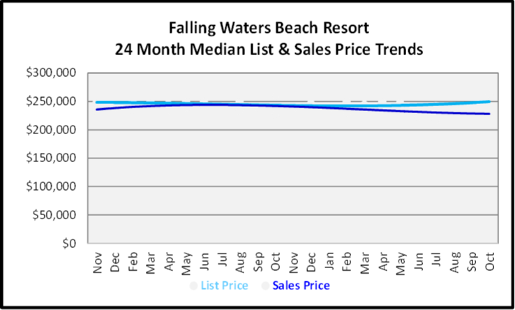 November 2019 Naples Real Estate Market Report Falling Waters Beach Resort Single Family Home Median List & Sales Price Trend Graph