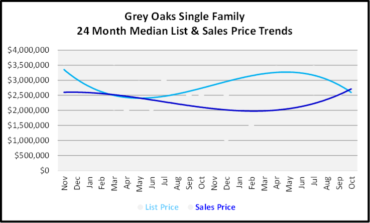 November 2019 Naples Real Estate Market Report Grey Oaks Single Family Home Median List & Sales Price Trend Graph