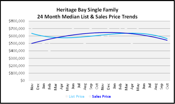 November 2019 Naples Real Estate Market Report Heritage Bay Single Family Home Median List & Sales Price Trend Graph