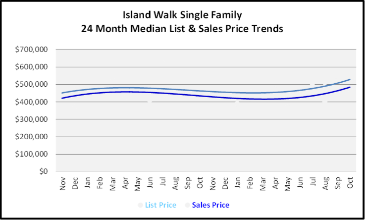 November 2019 Naples Real Estate Market Report Island Walk Single Family Home Median List & Sales Price Trend Graph