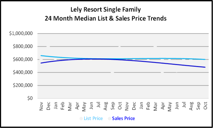 November 2019 Naples Real Estate Market Report Lely Resort Single Family Home Median List & Sales Price Trend Graph