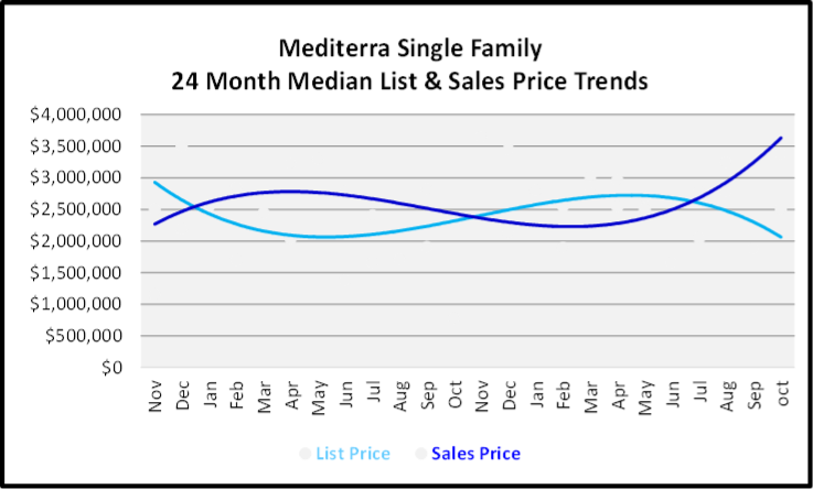 November 2019 Naples Real Estate Market Report Meditera Single Family Home Median List & Sales Price Trend Graph
