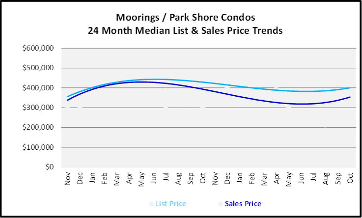 November 2019 Naples Real Estate Market Report Moorings - Parks Shore Condos Median List & Sales Price Trend Graph