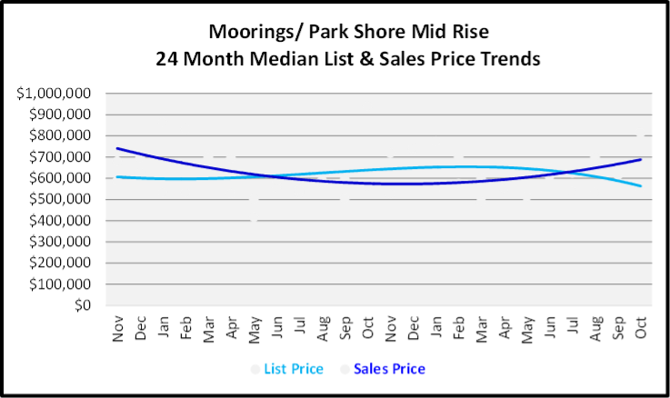 November 2019 Naples Real Estate Market Report Moorings - Parks Shore Mid Rise Median List & Sales Price Trend Graph