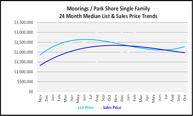 November 2019 Naples Real Estate Market Report Moorings - Parks Shore Single Family Home Median List & Sales Price Trend Graph