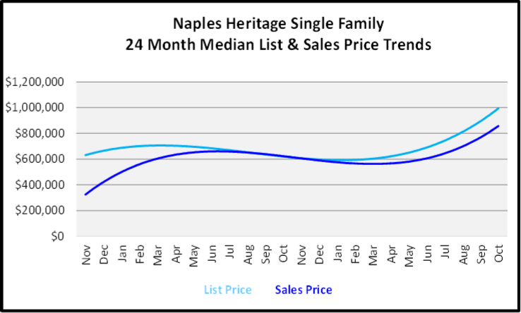 November 2019 Naples Real Estate Market Report Naples Heritage Single Family Home Median List & Sales Price Trend Graph