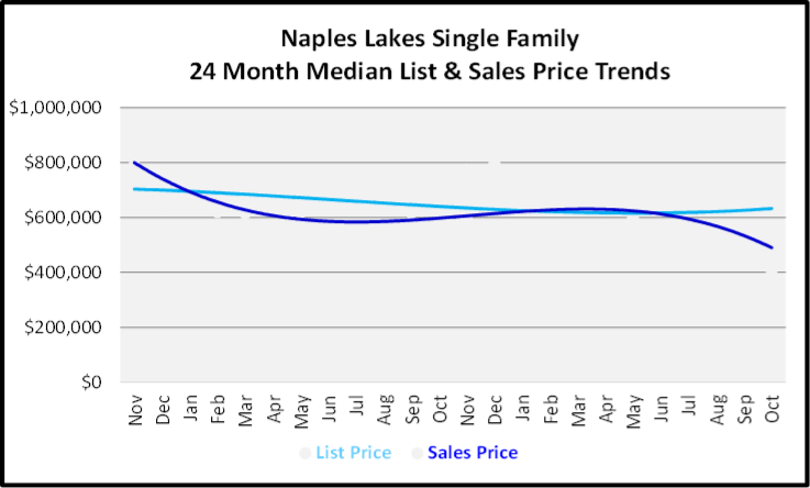 November 2019 Naples Real Estate Market Report Naples Lakes Single Family Home Median List & Sales Price Trend Graph