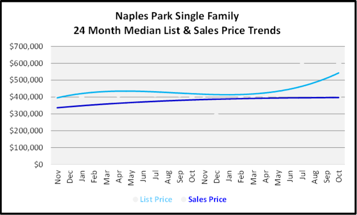 November 2019 Naples Real Estate Market Report Naples Park Single Family Home Median List & Sales Price Trend Graph