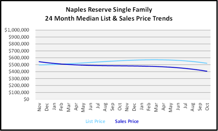 November 2019 Naples Real Estate Market Report Naples Reserve Single Family Home Median List & Sales Price Trend Graph