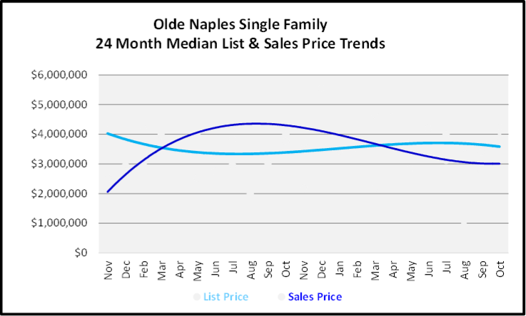 November 2019 Naples Real Estate Market Report Olde Naples Single Family Home Median List & Sales Price Trend Graph