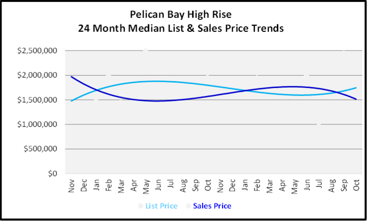 November 2019 Naples Real Estate Market Report Pelican Bay High Rise Median List & Sales Price Trend Graph