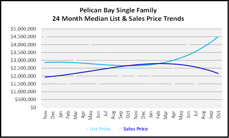 November 2019 Naples Real Estate Market Report Pelican Bay Single Family Home Median List & Sales Price Trend Graph