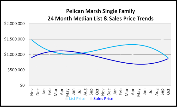 mber 2019 Naples Real Estate Market Report Pelican Marsh Single Family Home Median List & Sales Price Trend Graph