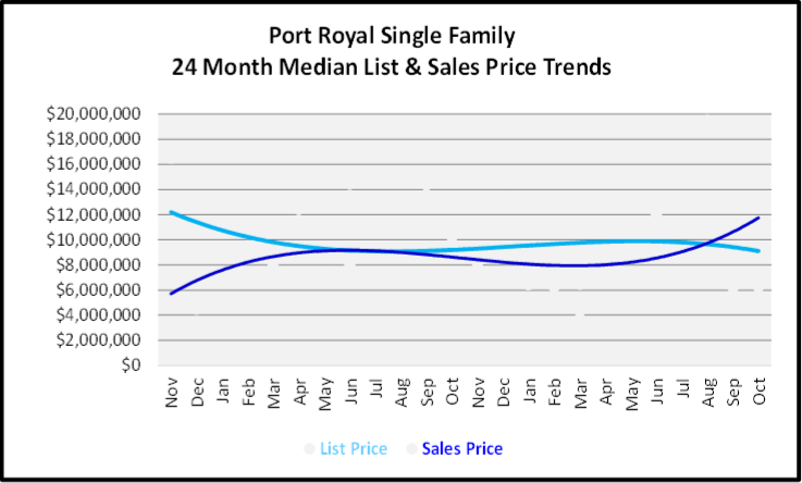 November 2019 Naples Real Estate Market Report Port Royal Single Family Home Median List & Sales Price Trend Graph
