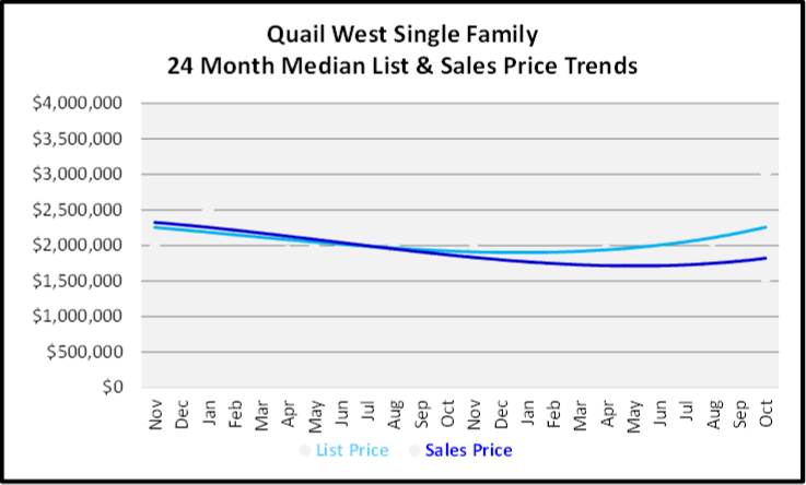 November 2019 Naples Real Estate Market Report Quail West Single Family Home Median List & Sales Price Trend Graph