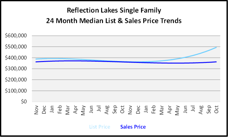 November 2019 Naples Real Estate Market Report Reflection Lakes Single Family Home Median List & Sales Price Trend Graph