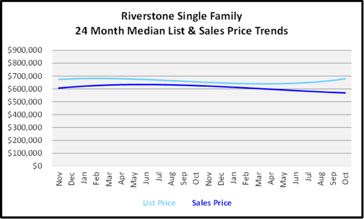 November 2019 Naples Real Estate Market Report Riverstone Single Family Home Median List & Sales Price Trend Graph